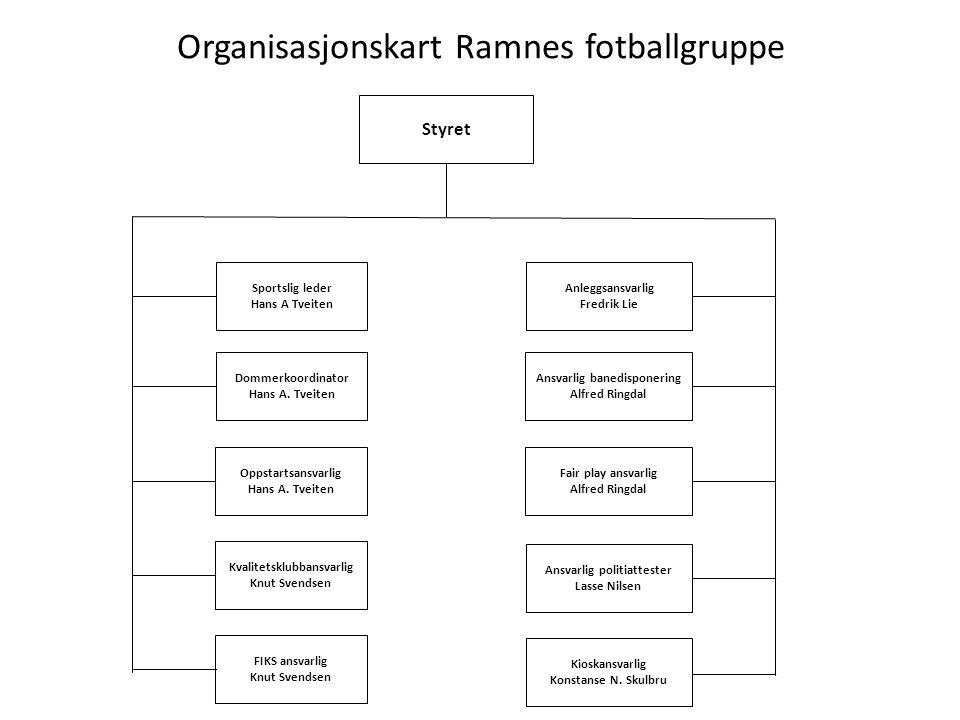 Organisasjonskart Ramnes fotballgruppe FIKS ansvarlig Knut Svendsen Kvalitetsklubbansvarlig Knut Svendsen Dommerkoordinator Hans A.