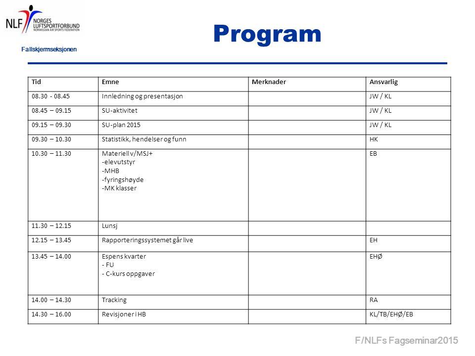 Fallskjermseksjonen F/NLFs Fagseminar2015 Program TidEmneMerknaderAnsvarlig 08.30 - 08.45Innledning og presentasjon JW / KL 08.45 – 09.15SU-aktivitet JW / KL 09.15 – 09.30SU-plan 2015 JW / KL 09.30 – 10.30Statistikk, hendelser og funn HK 10.30 – 11.30Materiell v/MSJ+ -elevutstyr -MHB -fyringshøyde -MK klasser EB 11.30 – 12.15Lunsj 12.15 – 13.45Rapporteringssystemet går live EH 13.45 – 14.00Espens kvarter - FU - C-kurs oppgaver EHØ 14.00 – 14.30Tracking RA 14.30 – 16.00Revisjoner i HB KL/TB/EHØ/EB