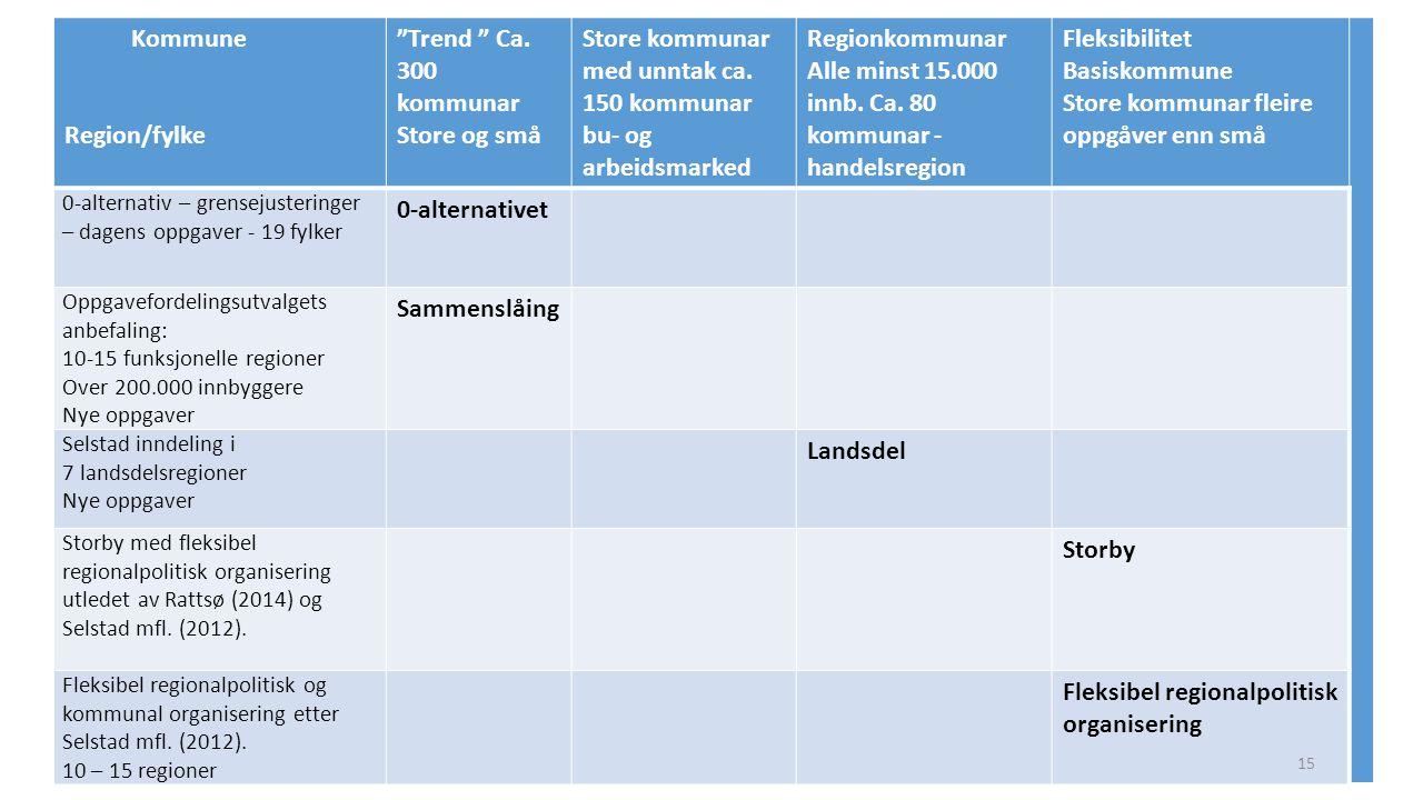 """Kommune Region/fylke """"Trend """" Ca. 300 kommunar Store og små Store kommunar med unntak ca. 150 kommunar bu- og arbeidsmarked Regionkommunar Alle minst"""