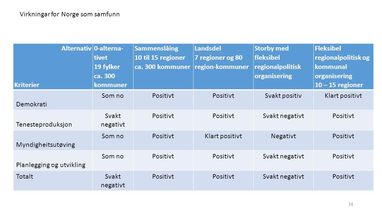 Alternativ Kriterier 0-alterna- tivet 19 fylker ca. 300 kommuner Sammenslåing 10 til 15 regioner ca. 300 kommuner Landsdel 7 regioner og 80 region-kom