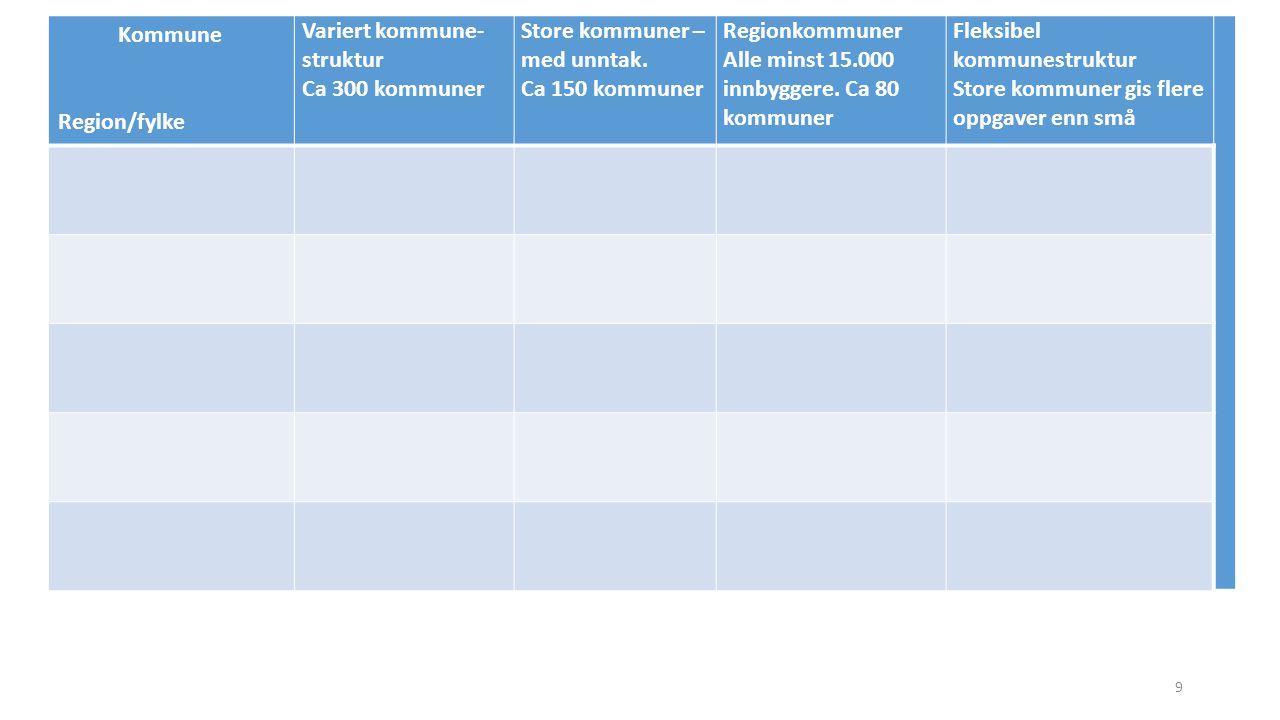 Kommune Region/fylke Variert kommune- struktur Ca 300 kommuner Store kommuner – med unntak. Ca 150 kommuner Regionkommuner Alle minst 15.000 innbygger