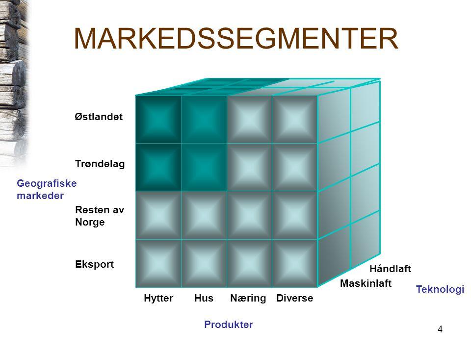 4 MARKEDSSEGMENTER Produkter Trøndelag Østlandet Resten av Norge Eksport HytterHusNæring Teknologi Diverse Maskinlaft Håndlaft Geografiske markeder