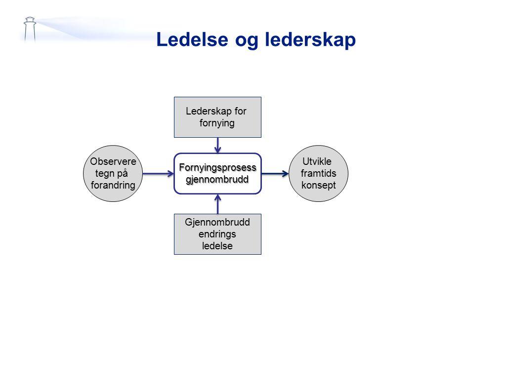Ledelse og lederskap Lederskap for fornying Gjennombrudd endrings ledelse Observere tegn på forandring Fornyingsprosessgjennombrudd Utvikle framtids k