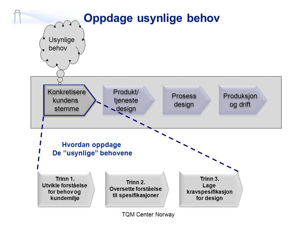 Oppdage usynlige behov TQM Center Norway Konkretisere kundens stemme Konkretisere kundens stemme Produkt/ tjeneste design Produkt/ tjeneste design Pro