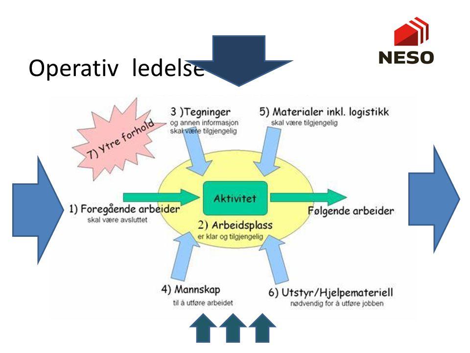 Operativ ledelse