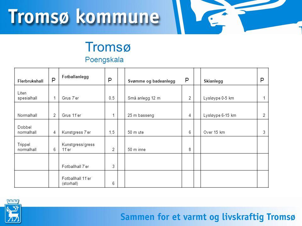 Tromsø Poengskala Flerbrukshall P Fotballanlegg P Svømme og badeanlegg P Skianlegg P Liten spesialhall1Grus 7 er0,5Små anlegg 12 m2Lysløype 0-5 km1 Normalhall2Grus 11 er125 m basseng4Lysløype 6-15 km2 Dobbel normalhall4Kunstgress 7 er1,550 m ute6Over 15 km3 Trippel normalhall6 Kunstgress/gress 11 er250 m inne8 Fotballhall 7 er3 Fotballhall 11 er (storhall)6