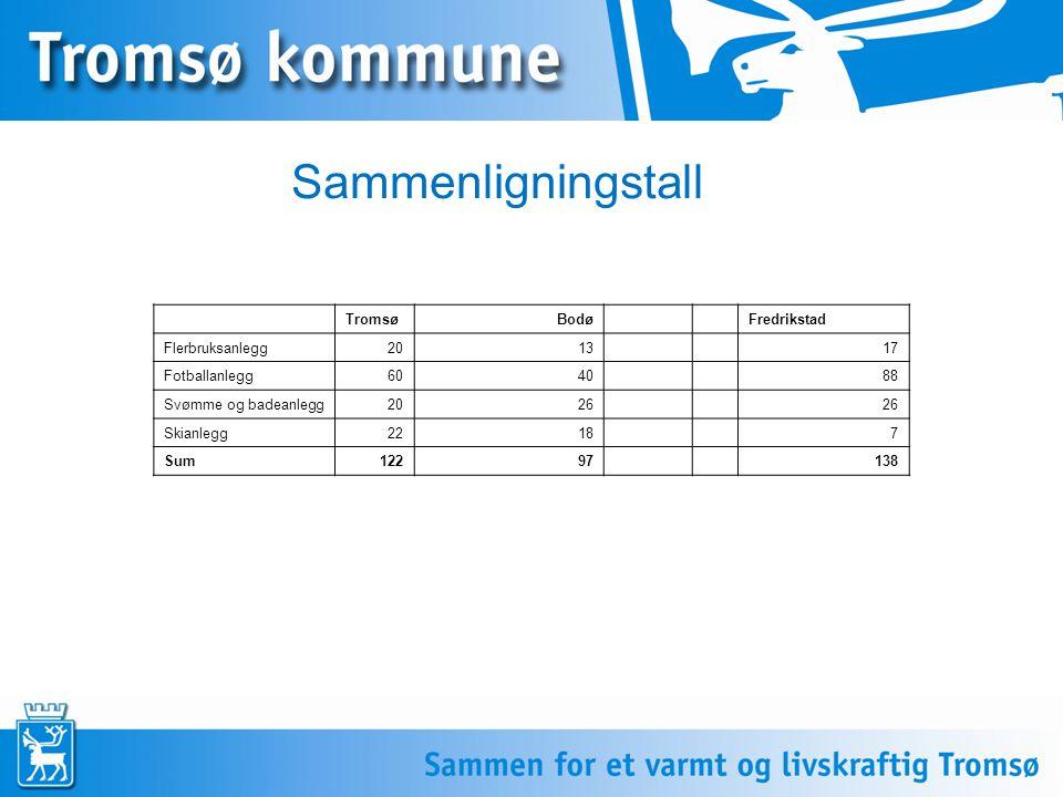 Sammenligningstall TromsøBodø Fredrikstad Flerbruksanlegg2013 17 Fotballanlegg6040 88 Svømme og badeanlegg2026 Skianlegg2218 7 Sum12297 138
