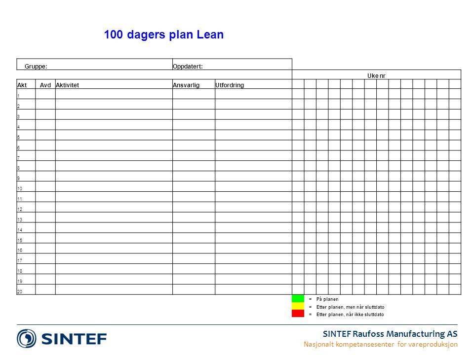 SINTEF Raufoss Manufacturing AS Nasjonalt kompetansesenter for vareproduksjon 100 dagers plan Lean Gruppe: Oppdatert: Uke nr AktAvdAktivitetAnsvarligU
