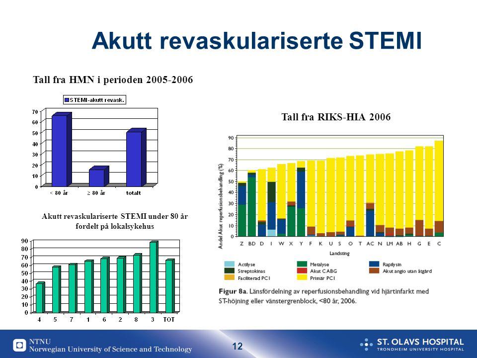 12 Akutt revaskulariserte STEMI Tall fra HMN i perioden 2005-2006 Akutt revaskulariserte STEMI under 80 år fordelt på lokalsykehus Tall fra RIKS-HIA 2006