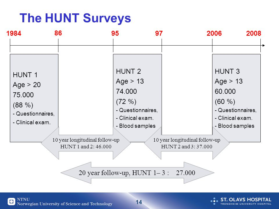 14 The HUNT Surveys HUNT 1 Age > 20 75.000 (88 %) - Questionnaires, - Clinical exam.