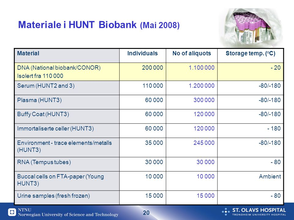 20 Materiale i HUNT Biobank (Mai 2008) MaterialIndividualsNo of aliquotsStorage temp.