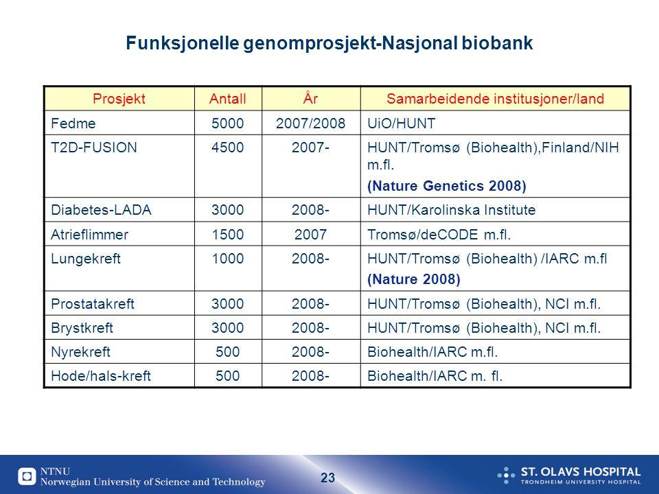 23 Funksjonelle genomprosjekt-Nasjonal biobank ProsjektAntallÅrSamarbeidende institusjoner/land Fedme50002007/2008UiO/HUNT T2D-FUSION45002007-HUNT/Tromsø (Biohealth),Finland/NIH m.fl.