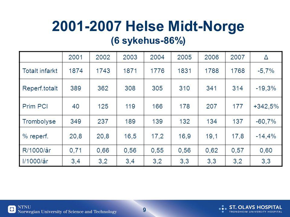 9 2001-2007 Helse Midt-Norge (6 sykehus-86%) 2001200220032004200520062007Δ Totalt infarkt1874174318711776183117881768-5,7% Reperf.totalt389362308305310341314-19,3% Prim PCI40125119166178207177+342,5% Trombolyse349237189139132134137-60,7% % reperf.20,8 16,517,216,919,117,8-14,4% R/1000/år0,710,660,560,550,560,620,570,60 I/1000/år3,43,23,43,23,3 3,23,3
