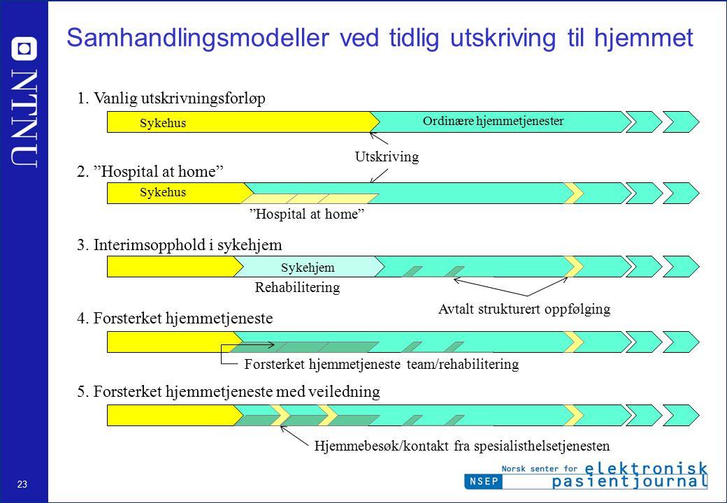 24 Standardiserte pasientforløp (behandlingslinjer) Kommune- helsetjenester Fra Sykehuset Østfold UtredningBehandlingInnleggelseDiagnostikkOppfølgingUtskrivelse Opphold i sykehus Standardisert pasientforløp (protokoll) individuell behandlingsplan