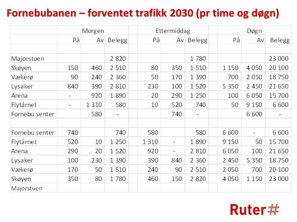 Fornebubanen – forventet trafikk 2030 (pr time og døgn)