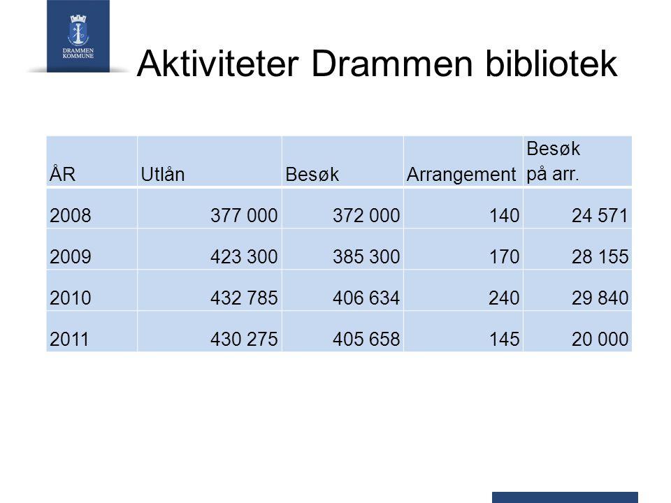 Aktiviteter Drammen bibliotek ÅRUtlånBesøkArrangement Besøk på arr.