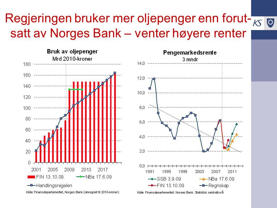 Regjeringen bruker mer oljepenger enn forut- satt av Norges Bank – venter høyere renter