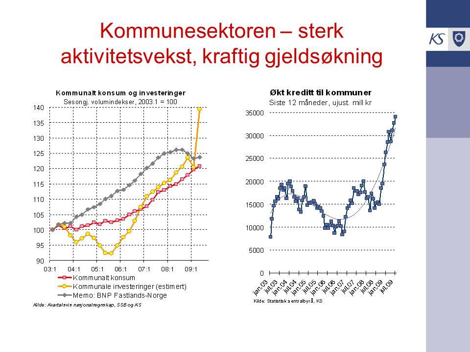 Kommunesektoren – sterk aktivitetsvekst, kraftig gjeldsøkning