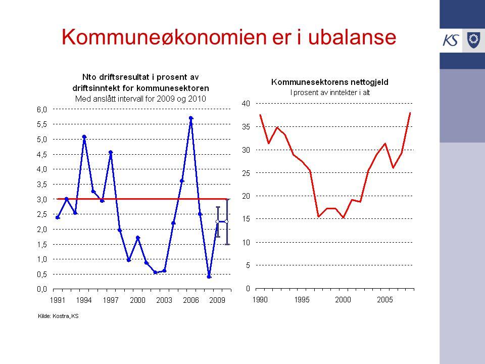 Sosialhjelpsutgiftene øker Arbeidsledigheten øker –selv om anslagene for 2009 og 2010 er kraftig nedjustert i løpet av sommeren Sosialhjelpsutgiftene øker –KS-undersøkelse antyder økning i år på ½ mrd