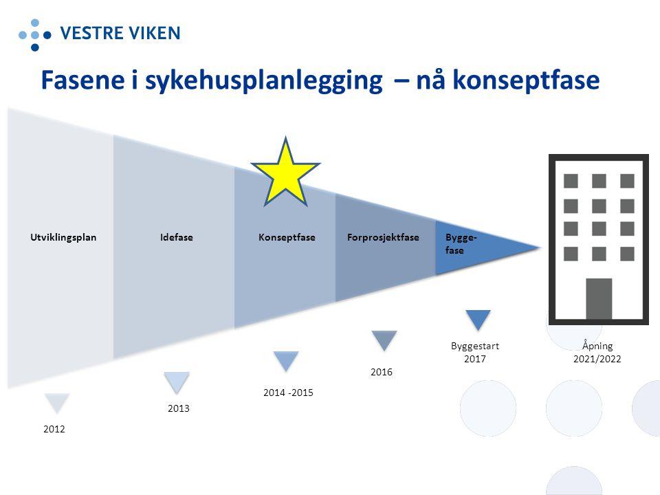 Fasene i sykehusplanlegging – nå konseptfase UtviklingsplanIdefaseKonseptfaseForprosjektfaseBygge- fase 2012 2013 2014 -2015 2016 Byggestart 2017 Åpni