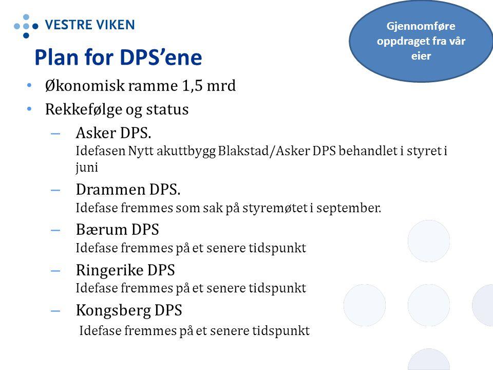 Plan for DPS'ene Økonomisk ramme 1,5 mrd Rekkefølge og status – Asker DPS. Idefasen Nytt akuttbygg Blakstad/Asker DPS behandlet i styret i juni – Dram