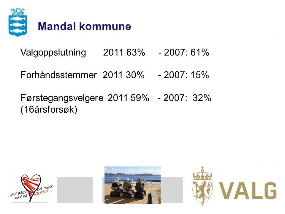 Valgoppslutning 2011 63% - 2007: 61% Forhåndsstemmer 2011 30% - 2007: 15% Førstegangsvelgere 2011 59% - 2007: 32% (16årsforsøk) Mandal kommune