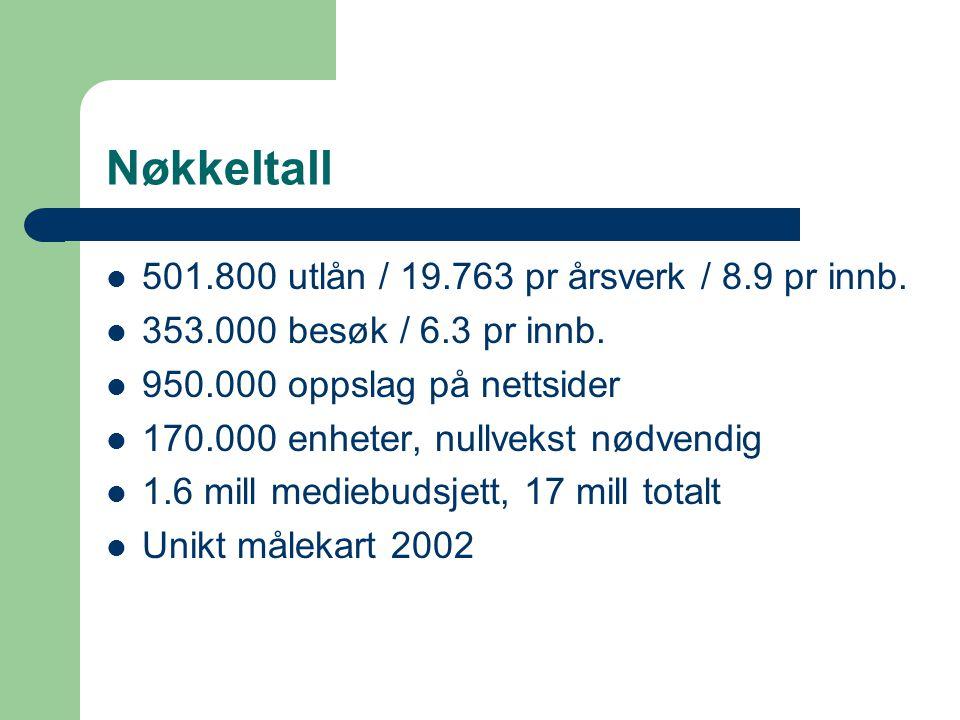 Nøkkeltall 501.800 utlån / 19.763 pr årsverk / 8.9 pr innb.