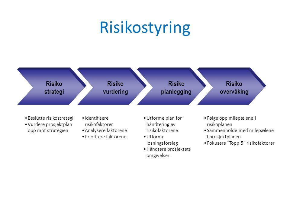 Risikostyring Risiko strategi Risiko vurdering Risiko planlegging Risiko overvåking Beslutte risikostrategi Vurdere prosjektplan opp mot strategien Identifisere risikofaktorer Analysere faktorene Prioritere faktorene Utforme plan for håndtering av risikofaktorene Utforme løsningsforslag Håndtere prosjektets omgivelser Følge opp milepælene i risikoplanen Sammenholde med milepælene i prosjektplanen Fokusere Topp 5 risikofaktorer