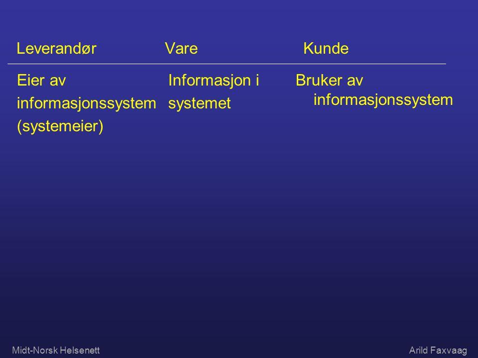 Midt-Norsk HelsenettArild Faxvaag Leverandør Vare Kunde Eier av informasjonssystem (systemeier) Informasjon i systemet Bruker av informasjonssystem