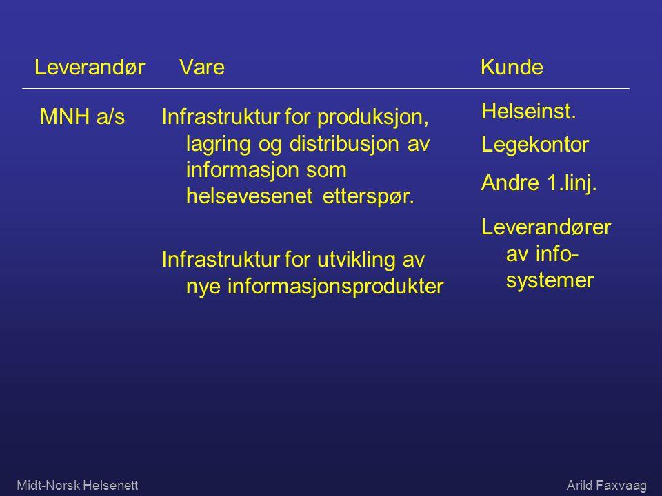 Midt-Norsk HelsenettArild Faxvaag Leverandør Vare Kunde MNH a/sInfrastruktur for produksjon, lagring og distribusjon av informasjon som helsevesenet e