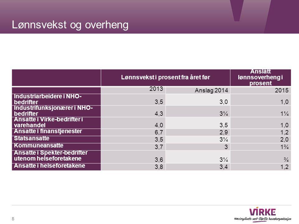 Lønnsvekst og overheng 8 Lønnsvekst i prosent fra året før Anslått lønnsoverheng i prosent 2013 Anslag 20142015 Industriarbeidere i NHO- bedrifter 3,5