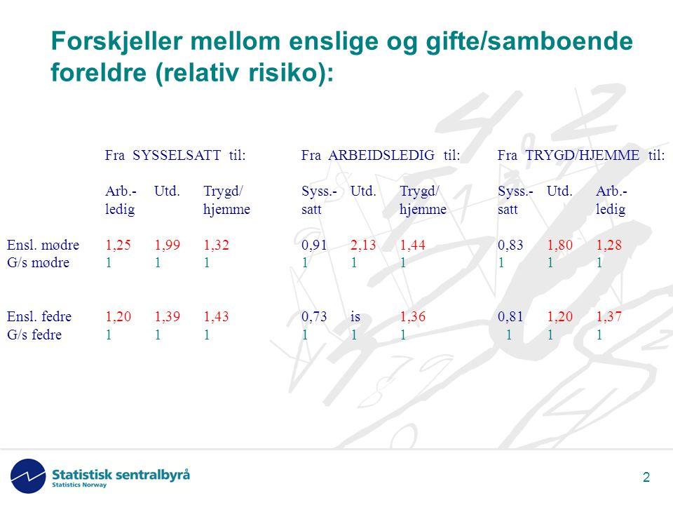 2 Forskjeller mellom enslige og gifte/samboende foreldre (relativ risiko): Fra SYSSELSATT til:Fra ARBEIDSLEDIG til:Fra TRYGD/HJEMME til: Arb.-Utd.