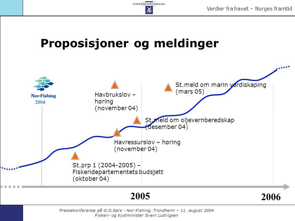 Pressekonferanse på G.O.Sars - Nor-Fishing, Trondheim – 11. august 2004 Fiskeri- og kystminister Svein Ludvigsen Verdier fra havet – Norges framtid 20