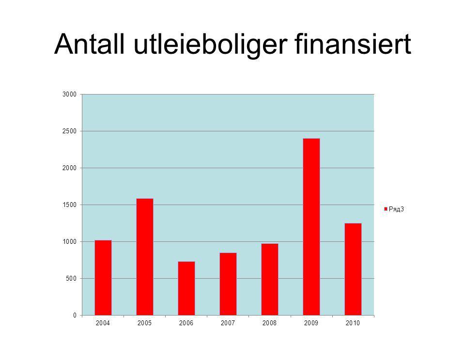 Antall utleieboliger finansiert