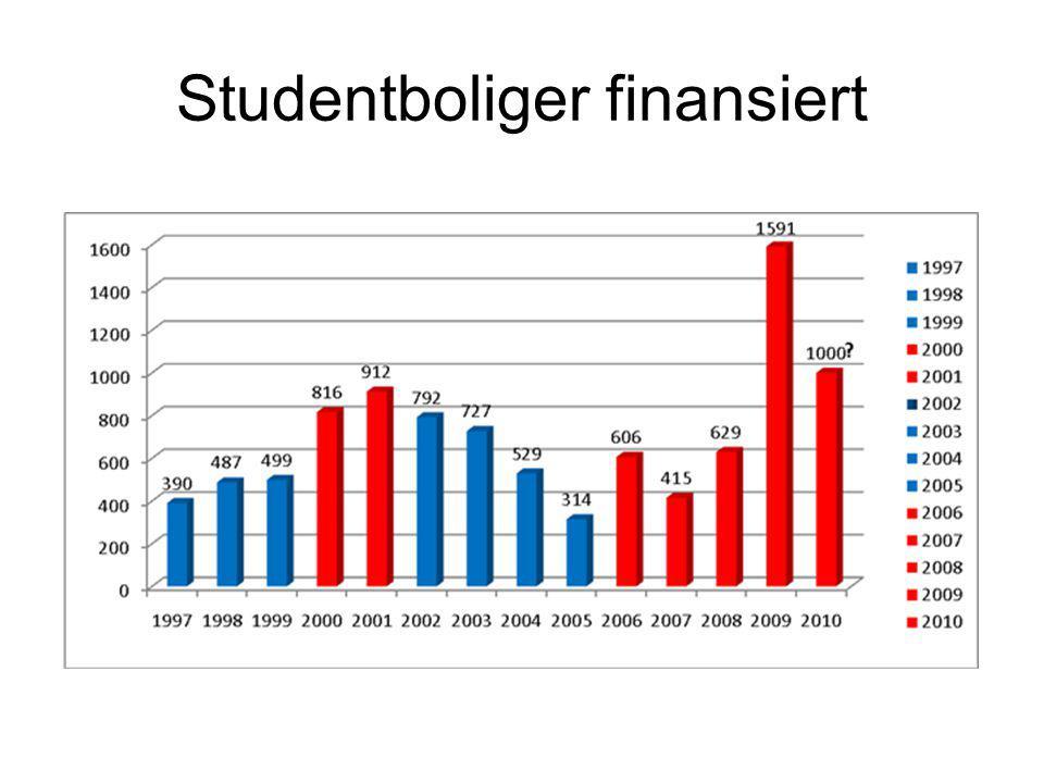 Studentboliger finansiert