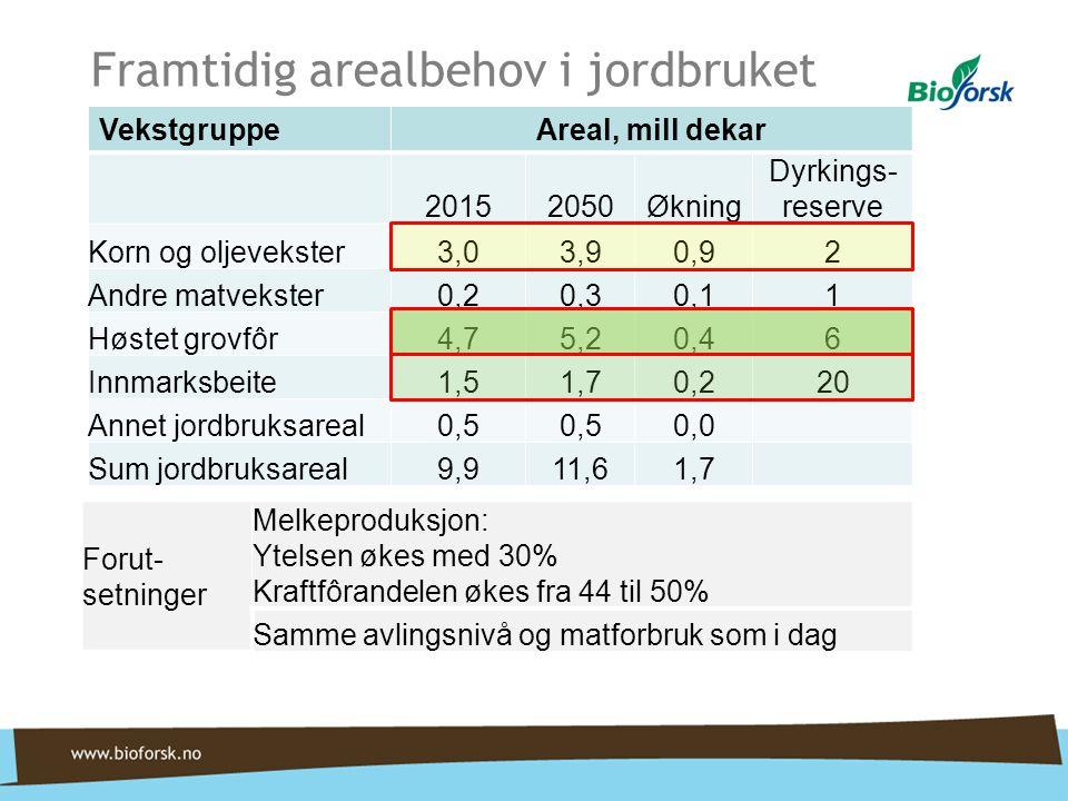 Framtidig arealbehov i jordbruket VekstgruppeAreal, mill dekar 20152050Økning Dyrkings- reserve Korn og oljevekster3,03,90,92 Andre matvekster0,20,30,