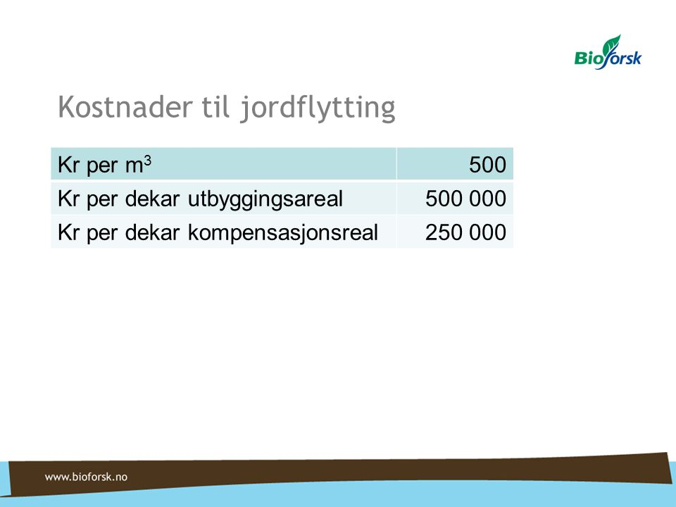 Kostnader til jordflytting Kr per m 3 500 Kr per dekar utbyggingsareal500 000 Kr per dekar kompensasjonsreal250 000