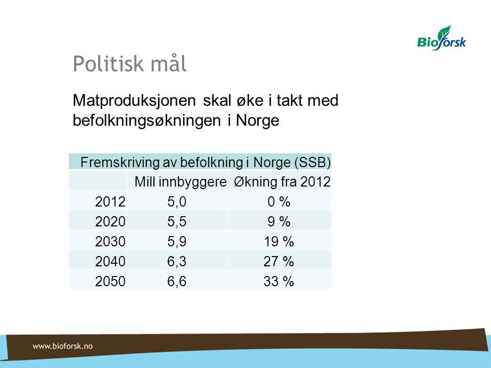 Politisk mål Fremskriving av befolkning i Norge (SSB) Mill innbyggereØkning fra 2012 20125,00 % 20205,59 % 20305,919 % 20406,327 % 20506,633 % Matproduksjonen skal øke i takt med befolkningsøkningen i Norge