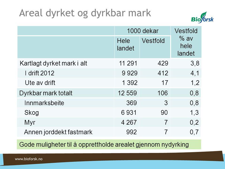 Areal dyrket og dyrkbar mark 1000 dekarVestfold % av hele landet Hele landet Vestfold Kartlagt dyrket mark i alt11 2914293,8 I drift 20129 9294124,1 U