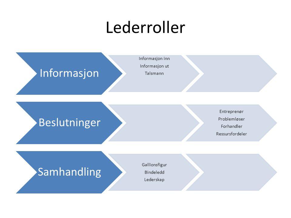 Lederroller Informasjon Informasjon inn Informasjon ut Talsmann Beslutninger Entreprenør Problemløser Forhandler Ressursfordeler Samhandling Gallionsf