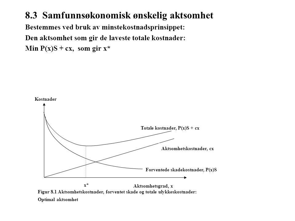 8.3 Samfunnsøkonomisk ønskelig aktsomhet Bestemmes ved bruk av minstekostnadsprinsippet: Den aktsomhet som gir de laveste totale kostnader: Min P(x)S + cx, som gir x* Figur 8.1 Aktsomhetskostnader, forventet skade og totale ulykkeskostnader: Optimal aktsomhet Totale kostnader, P(x)S + cx Aktsomhetskostnader, cx Forventede skadekostnader, P(x)S x* Aktsomhetsgrad, x Kostnader