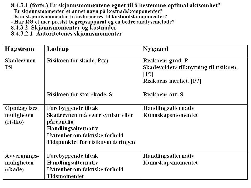 8.4.3.1 (forts.) Er skjønnsmomentene egnet til å bestemme optimal aktsomhet? - Er skjønnsmomenter et annet navn på kostnadskomponenter? - Kan skjønnsm