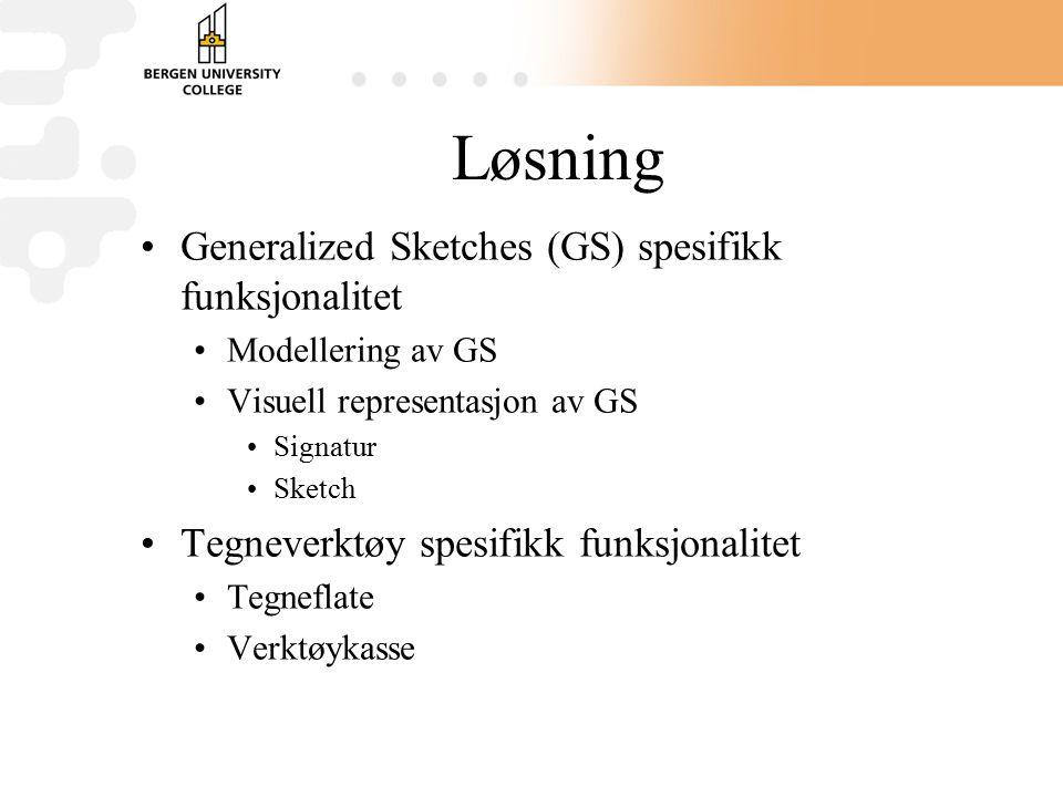 Løsning Generalized Sketches (GS) spesifikk funksjonalitet Modellering av GS Visuell representasjon av GS Signatur Sketch Tegneverktøy spesifikk funksjonalitet Tegneflate Verktøykasse