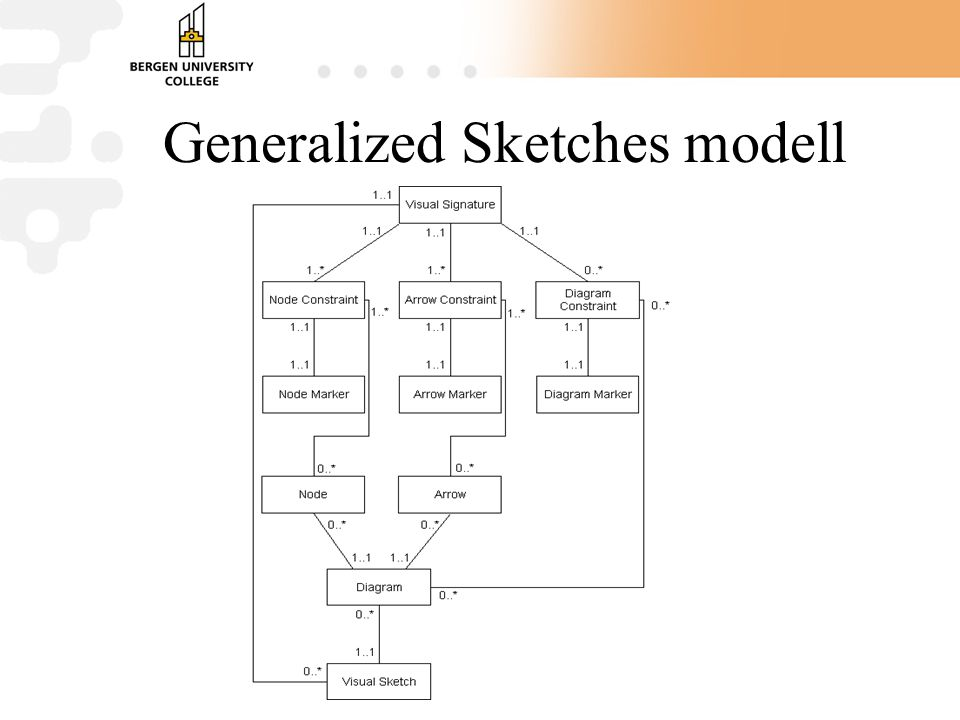 Generalized Sketches modell