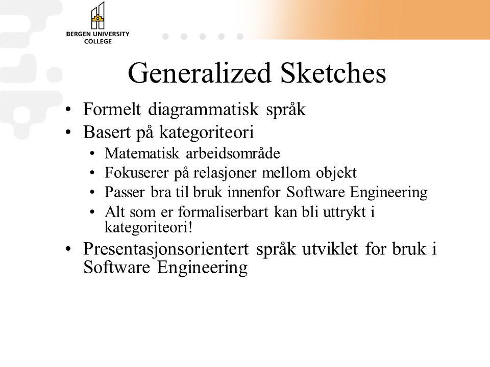 Generalized Sketches Formelt diagrammatisk språk Basert på kategoriteori Matematisk arbeidsområde Fokuserer på relasjoner mellom objekt Passer bra til bruk innenfor Software Engineering Alt som er formaliserbart kan bli uttrykt i kategoriteori.
