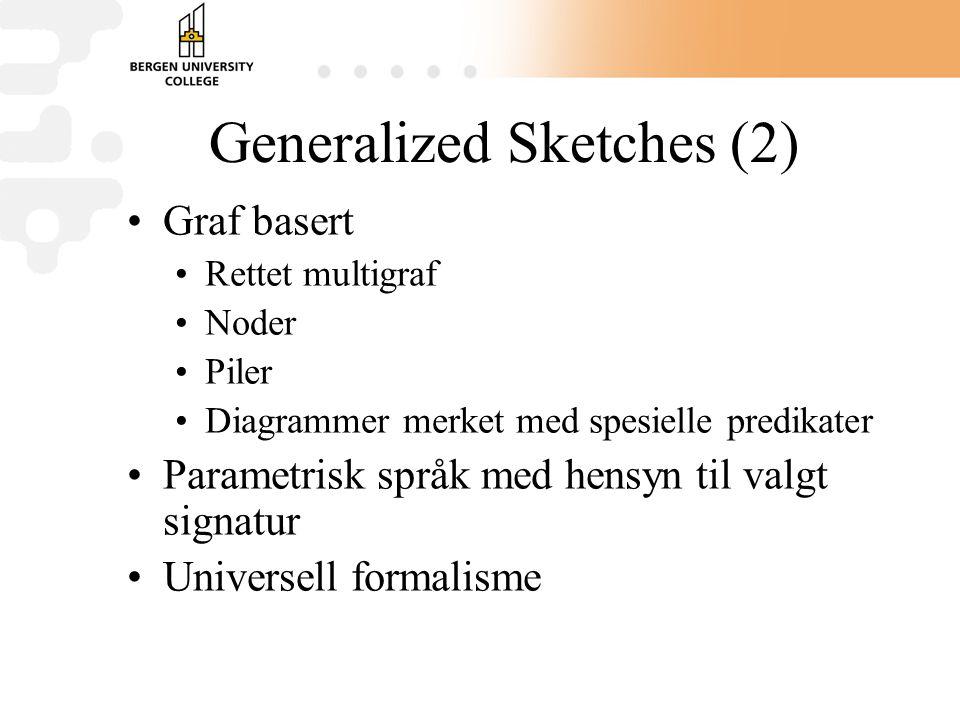 Generalized Sketches (2) Graf basert Rettet multigraf Noder Piler Diagrammer merket med spesielle predikater Parametrisk språk med hensyn til valgt signatur Universell formalisme