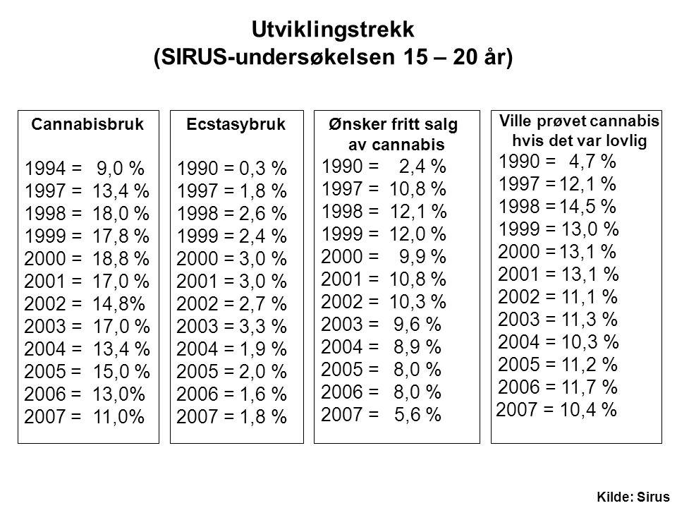 Cannabisbruk 1994 = 9,0 % 1997 = 13,4 % 1998 = 18,0 % 1999 = 17,8 % 2000 = 18,8 % 2001 = 17,0 % 2002 = 14,8% 2003 = 17,0 % 2004 = 13,4 % 2005 = 15,0 %