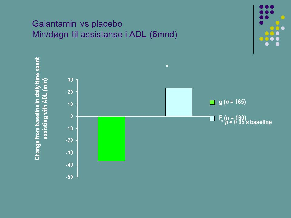 Change from baseline in daily time spent assisting with ADL (min) Galantamin vs placebo Min/døgn til assistanse i ADL (6mnd) * p < 0.05 s baseline P (