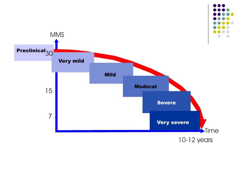 Symptomer ved Alzheimers demens Kognitive symptomer (tidlig) Oppmerksomhetssvikt Hukommelsessvikt Språksvikt Visuo-spatial svikt Forståelsessvikt Generell intellektuell svikt Psykiatriske symptomer (midt i forløpet) Endret atferd Depressivt/angst syndrom Psykotisk syndrom Motoriske symptomer (sent)