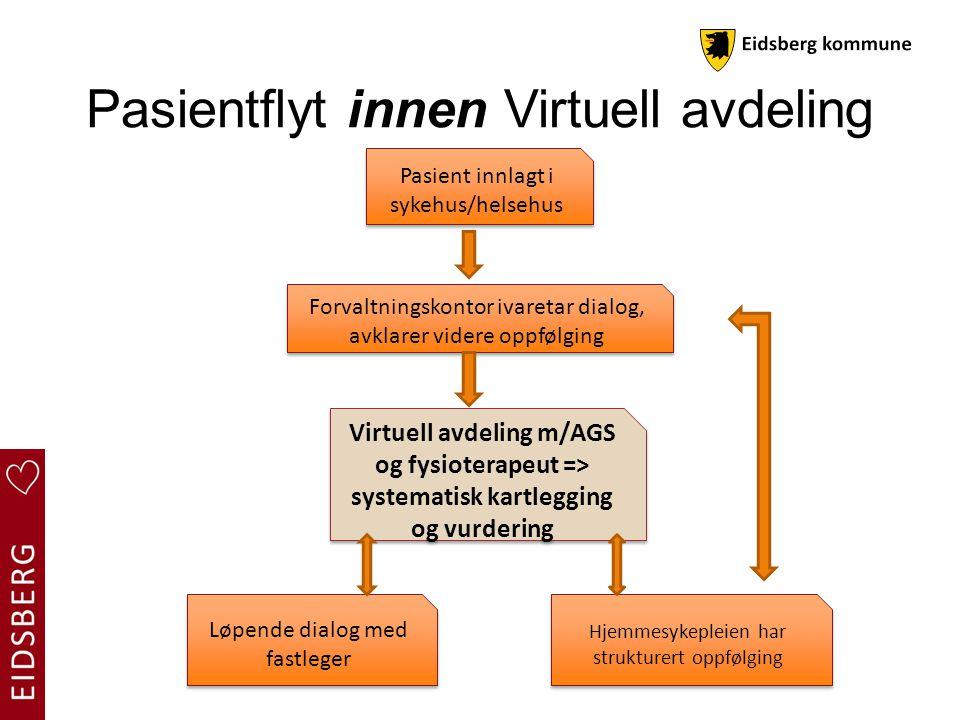 Pasientflyt innen Virtuell avdeling Pasient innlagt i sykehus/helsehus Forvaltningskontor ivaretar dialog, avklarer videre oppfølging Hjemmesykepleien